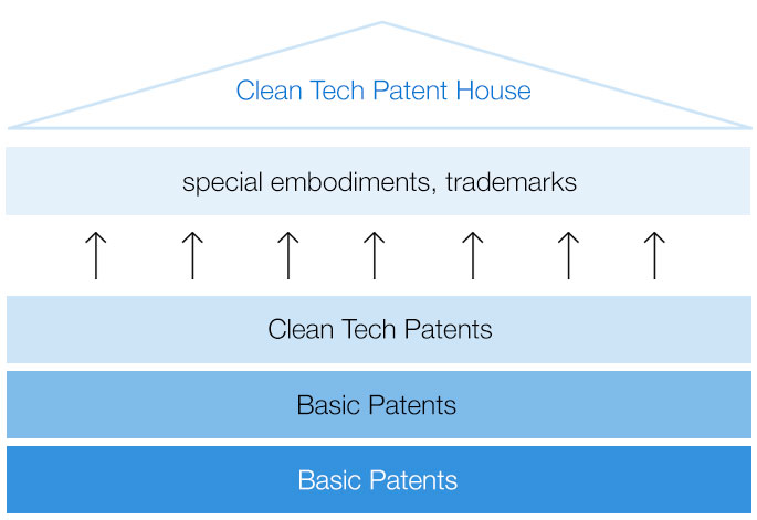 Development - Patent protection